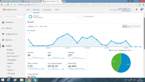 Aaj ka rashifal google analytics